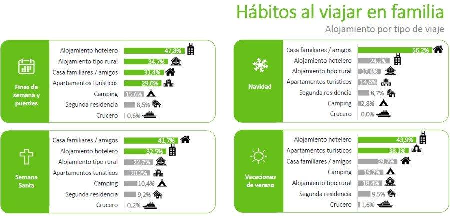 El turismo familiar genera un impacto de 18.500 M € en España