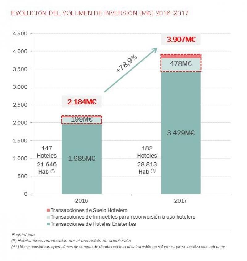¿Cuáles son las causas del récord de inversión hotelera en España?