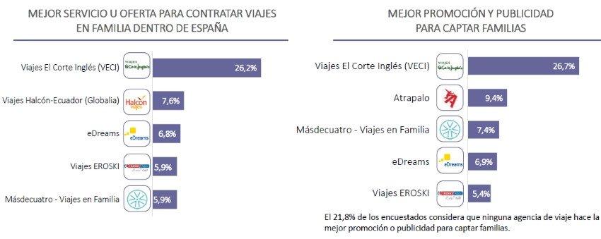 Ranking de las empresas turísticas favoritas de las familias numerosas