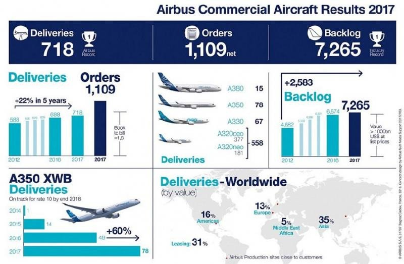 Infografía Airbus 2017.