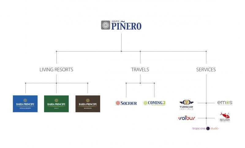 Grupo Piñero estrena organización en torno a tres unidades de negocio