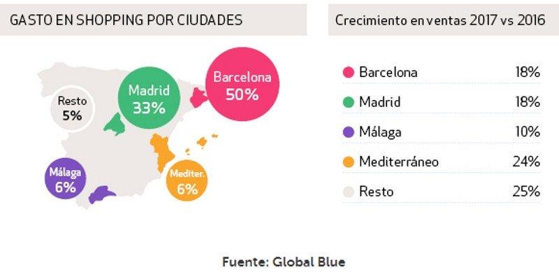 Los viajeros extracomunitarios gastan un 26% más en turismo de compras