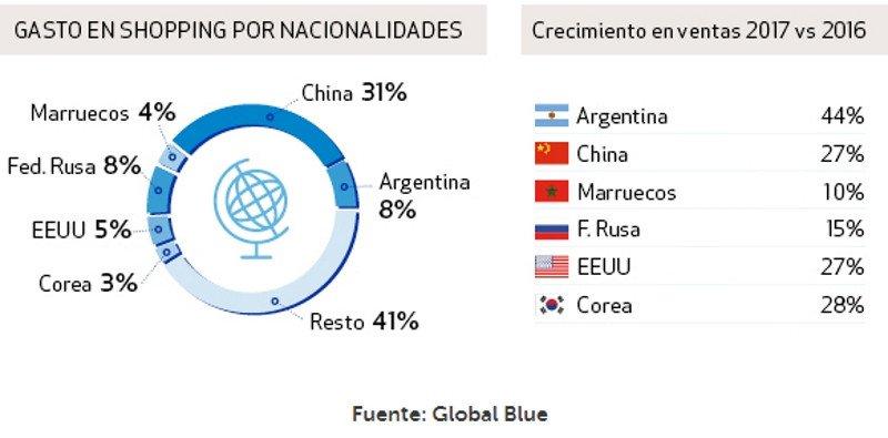 Distribución de los ingresos por nacionalidades.