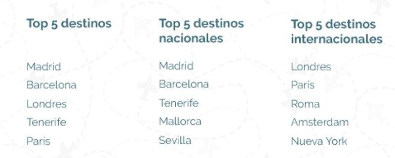 Madrid, Benidorm y Barcelona lideran las búsquedas de destinos en internet