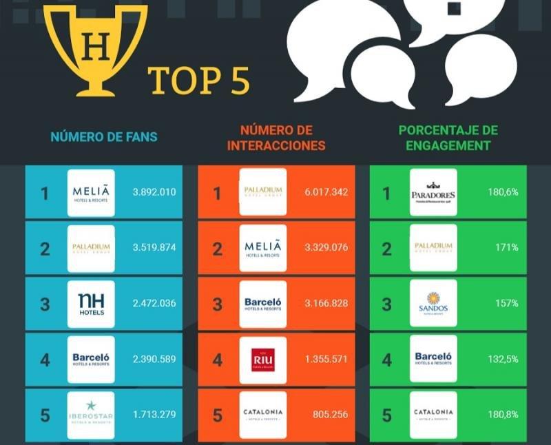 Las cadenas españolas más influyentes en redes sociales