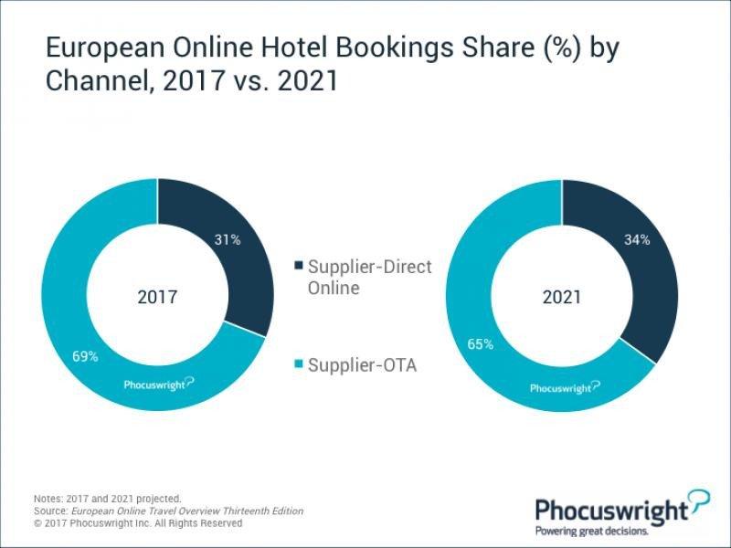 El imperio de las OTA en ventas hoteleras caerá un 4% en Europa hasta 2021