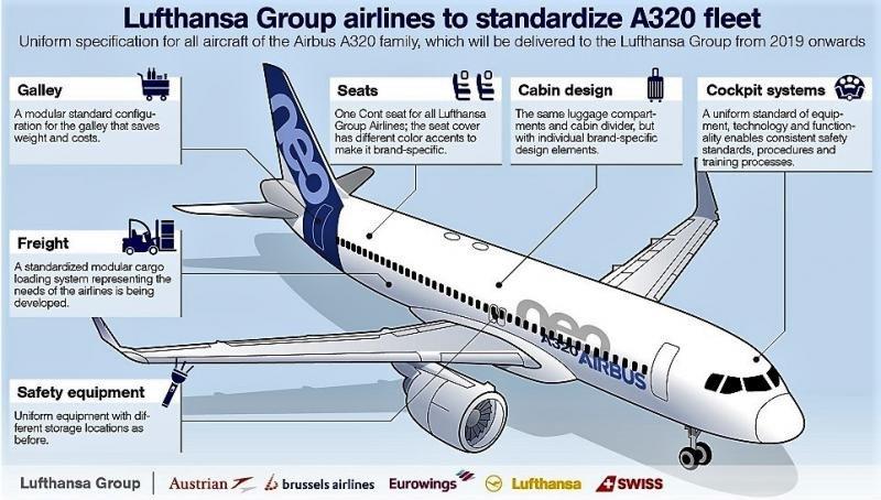 Lufthansa Group Airlines estandariza su flota A320 para ahorrar costes