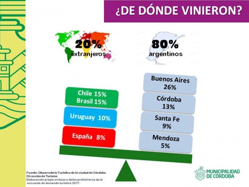 Ciudad de Córdoba superó el millón de turistas en 2017