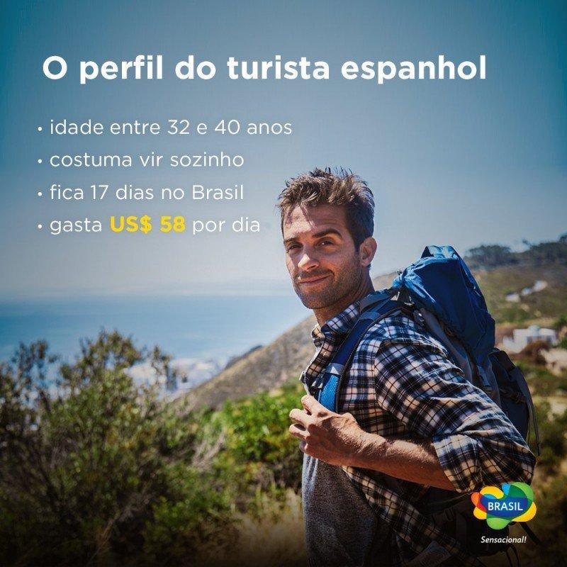 Perfiles de los turistas españoles que viajan a Argentina, Brasil y Uruguay