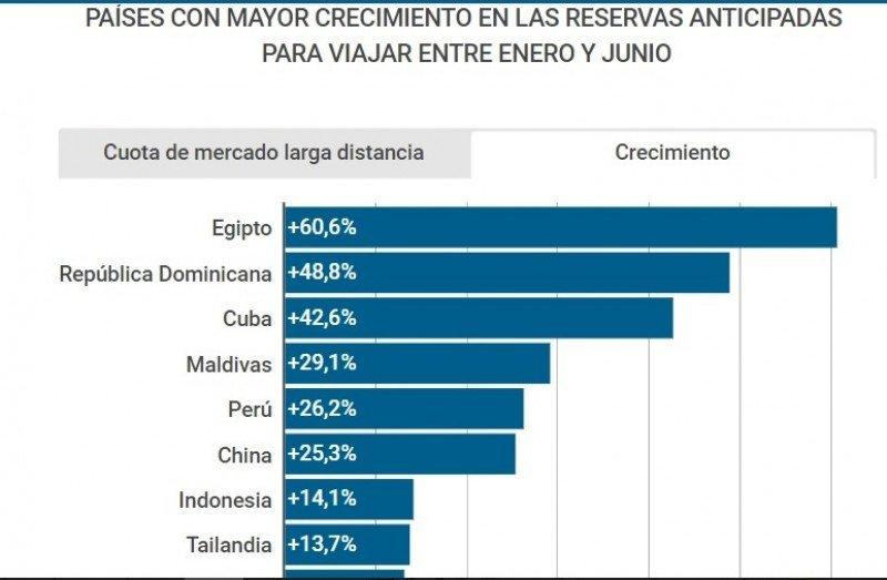 Perú, Cuba y República Dominicana entre los destinos que más crecen en España