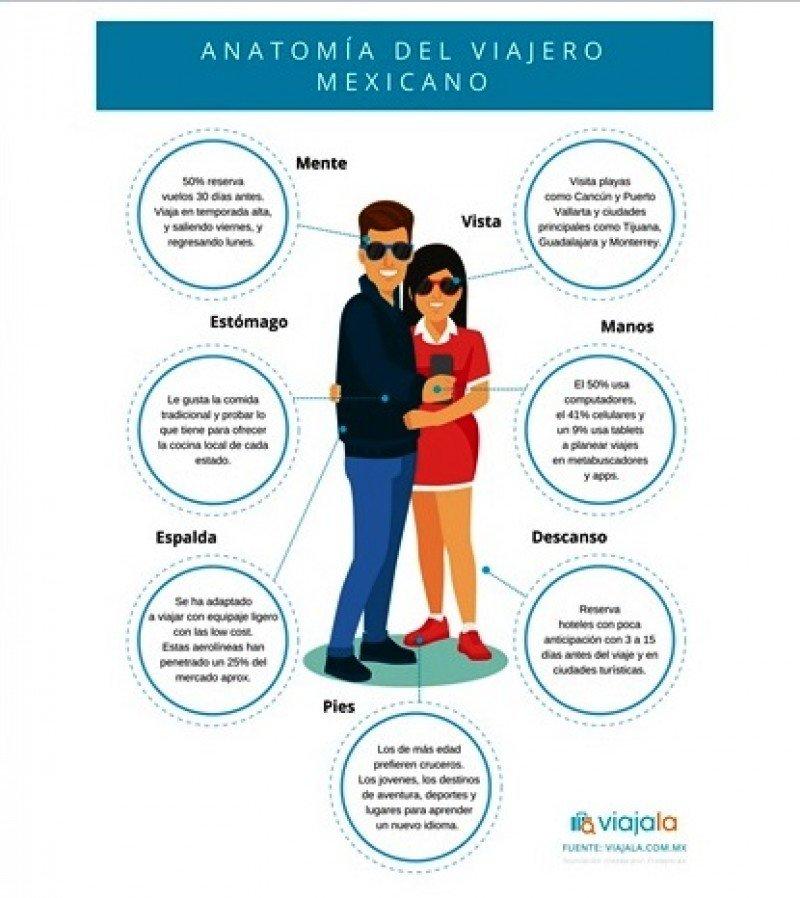 Turistas mexicanos eligen viajes cortos a destinos cercanos y populares