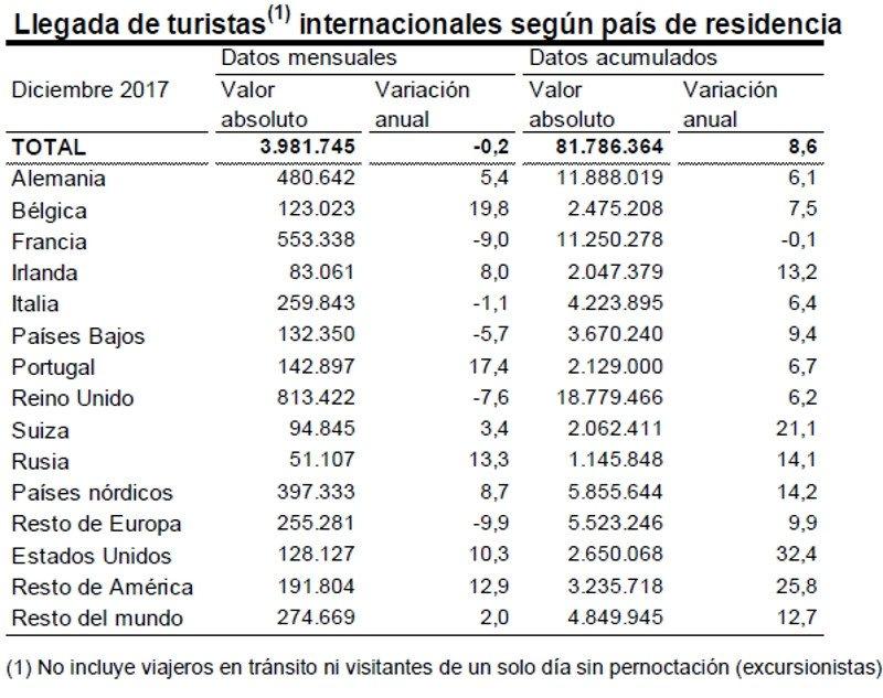 España recibió 19 millones de turistas británicos en 2017, un 6% más