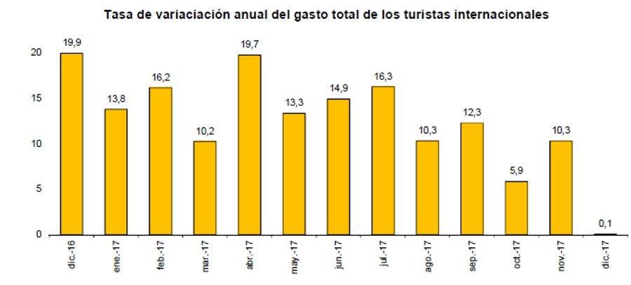 El gasto de los turistas internacionales se incrementó un 12% en 2017