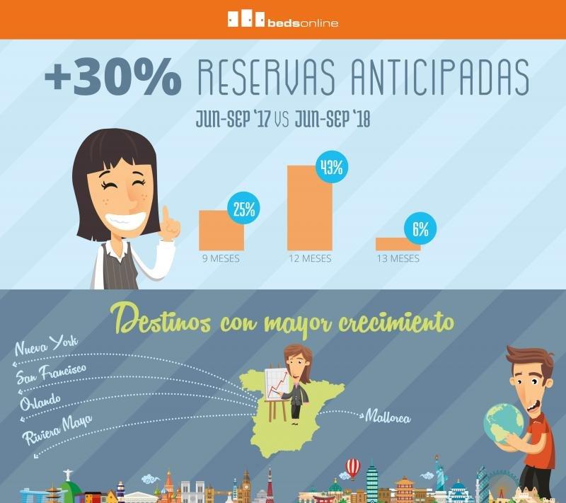 Bedsonline observa un 30% más de anticipación en el emisor español
