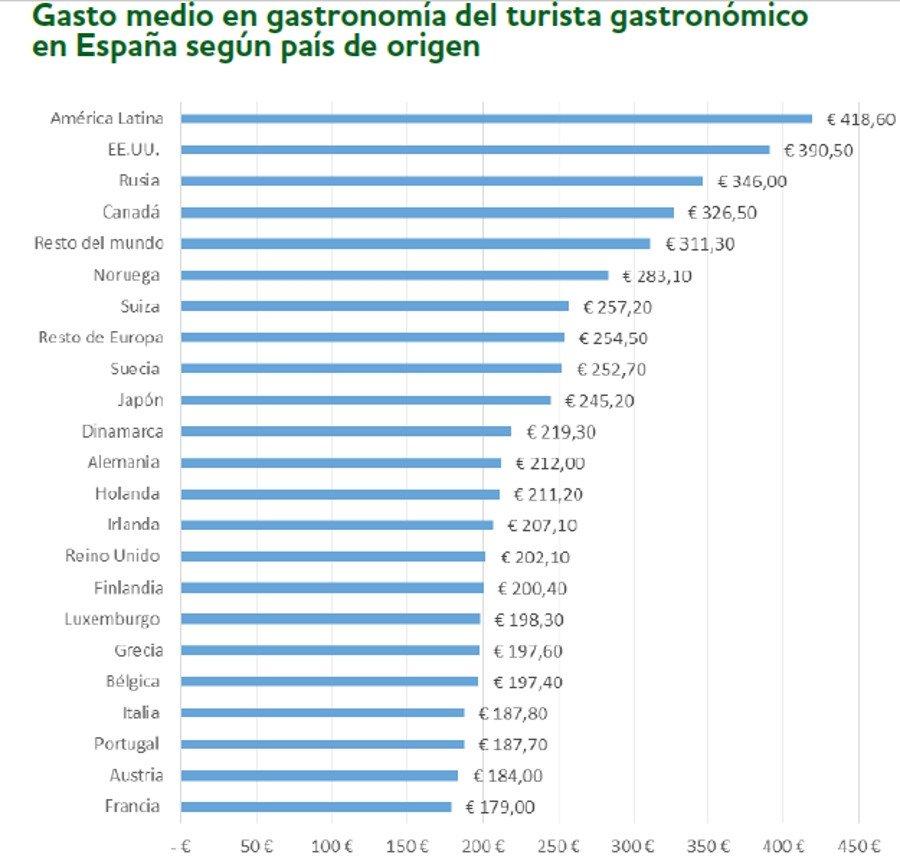 Los mercados emisores que más gastan en turismo gastronómico en España
