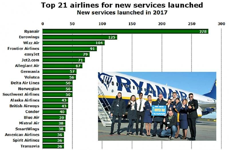Top 21 de aerolíneas (Elaborado por anna.aero).