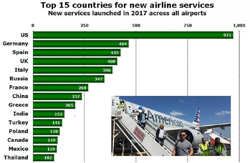 Top 15 de países (Elaborado por anna.aero).