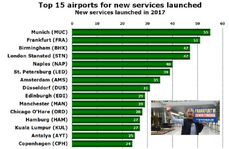Top 15 de aeropuertos (Elaborado por anna.aero).