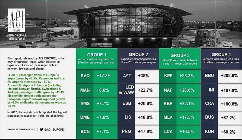 Barcelona El Prat, el aeropuerto español que más crece en su categoría