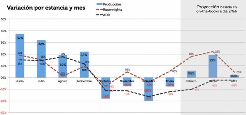 Tabla con datos de Mirai con la variación por estancia y mes de la producción hotelera, número de estancias y ADR (tarifa media diaria).