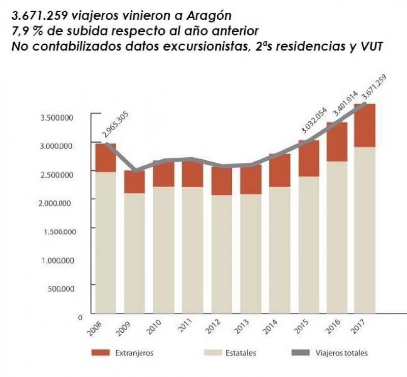 Fuente: Gobierno de Aragón.