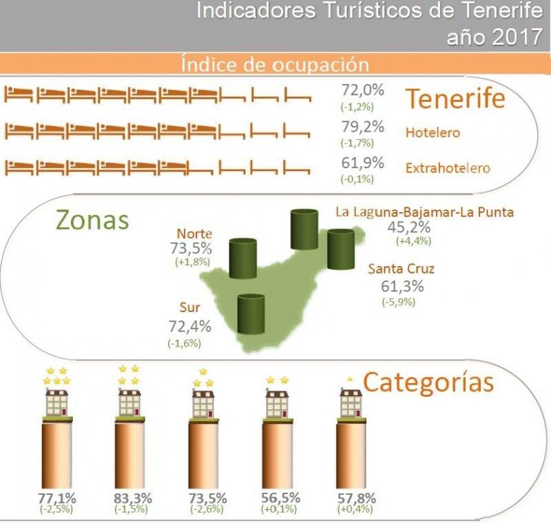 Fuente: Cabildo de Tenerife.