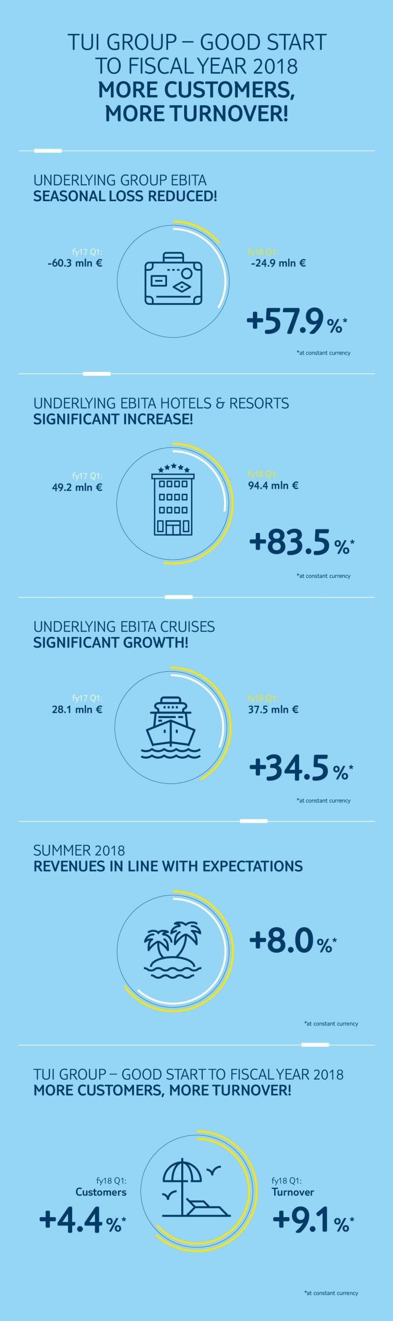 TUI comienza 2018 reduciendo a la mitad sus pérdidas estacionales