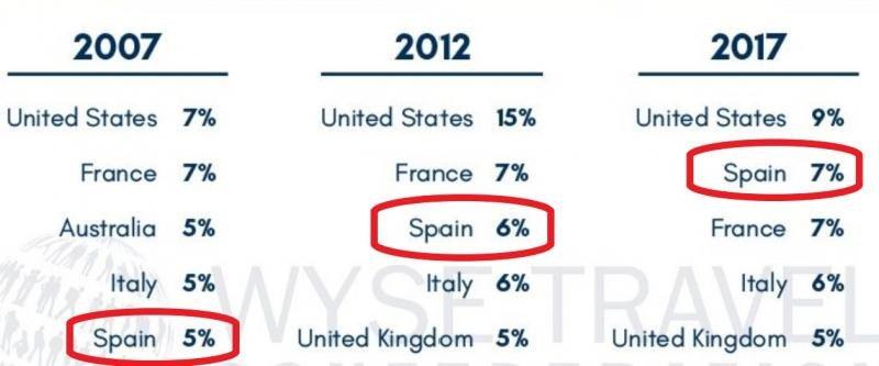 Destinos favoritos de los Milenials y Generación Z: cae EEUU, sube España