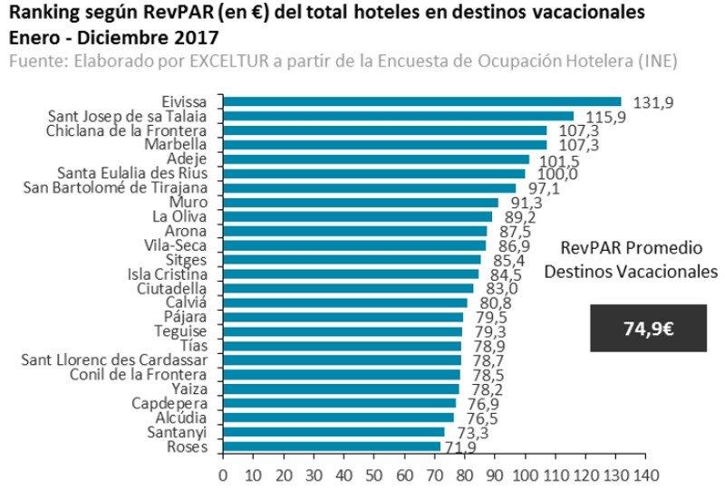 Los destinos españoles avanzan en la mejora de la rentabilidad y el empleo