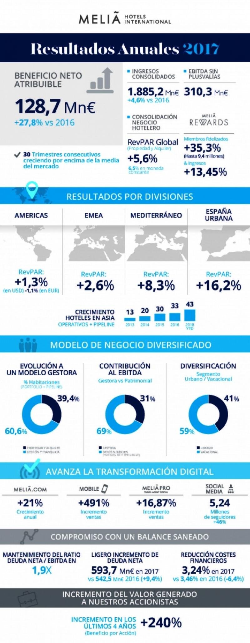 Meliá ganó un 27,8% más en 2017, hasta 128,7 M €