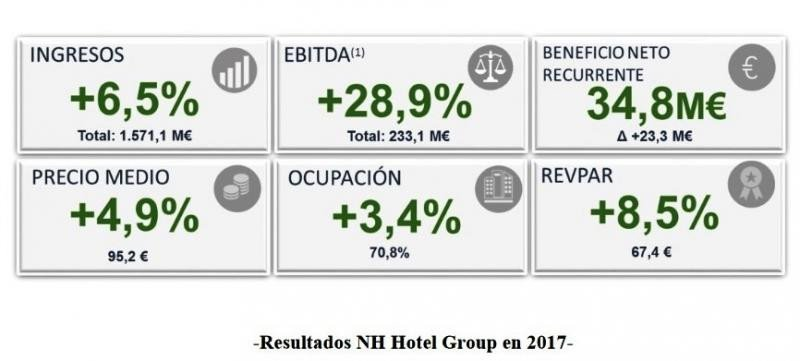 NH obtuvo beneficios de 35,5 M € en 2017, un 15,4% más
