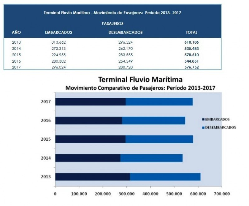Ruta fluvial Montevideo-Buenos Aires recuperó pasajeros en 2017