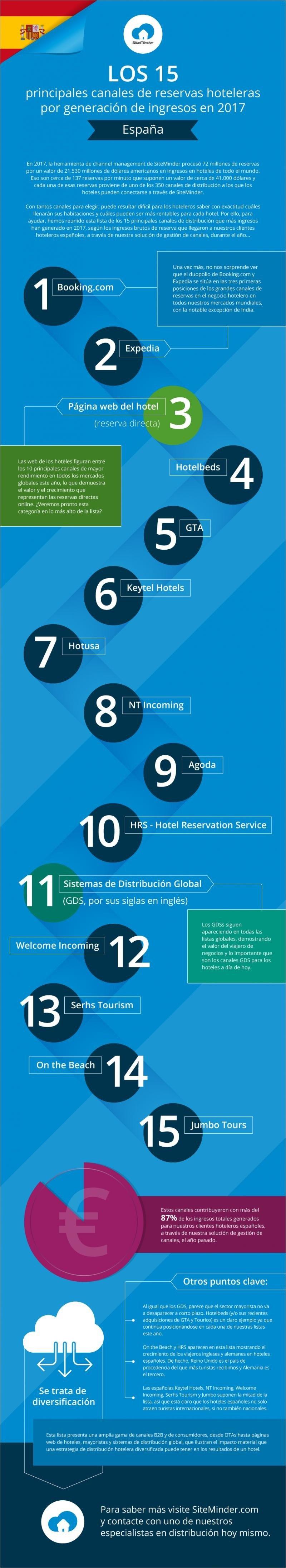 Infografía de SiteMinder que refleja los 15 principales canales de reserva para los hoteles en España.