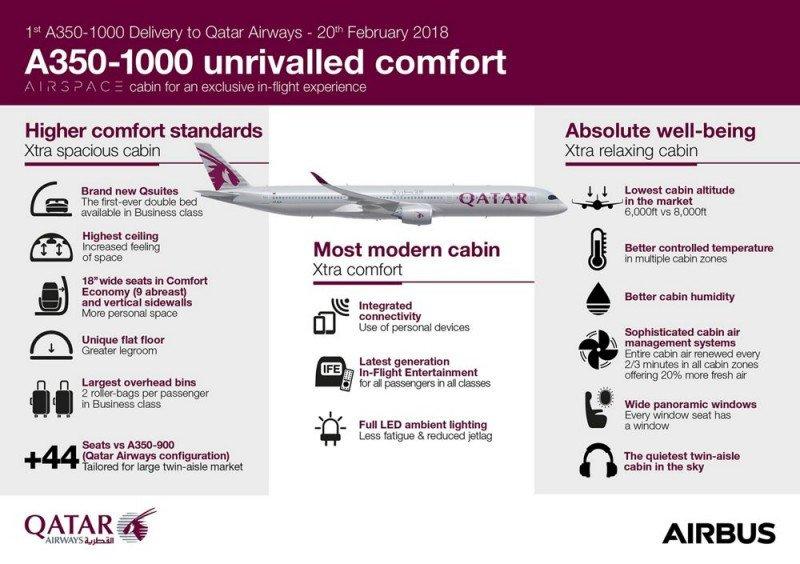 Airbus entrega a Qatar Airways el primer A350-1000, el mayor de la familia
