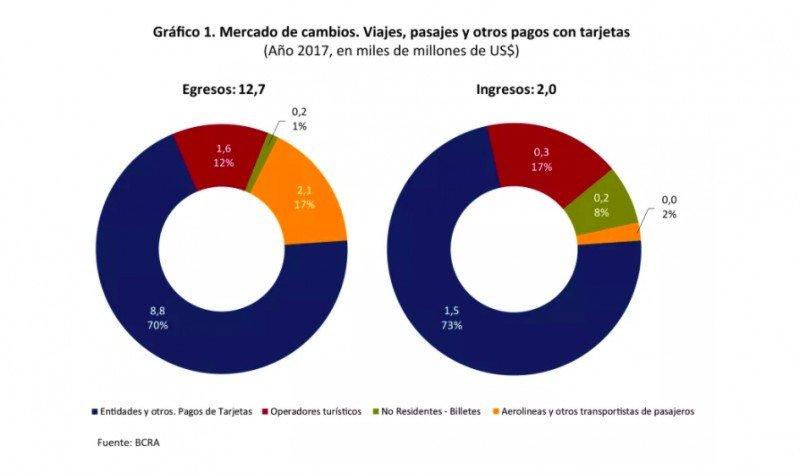 Carga impositiva en Argentina dispara compras en empresas extranjeras