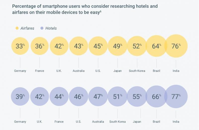 Porcentaje de usuarios de smartphones que consideran que es fácil la búsqueda de hoteles y billetes de avión en sus dispositivos móviles.