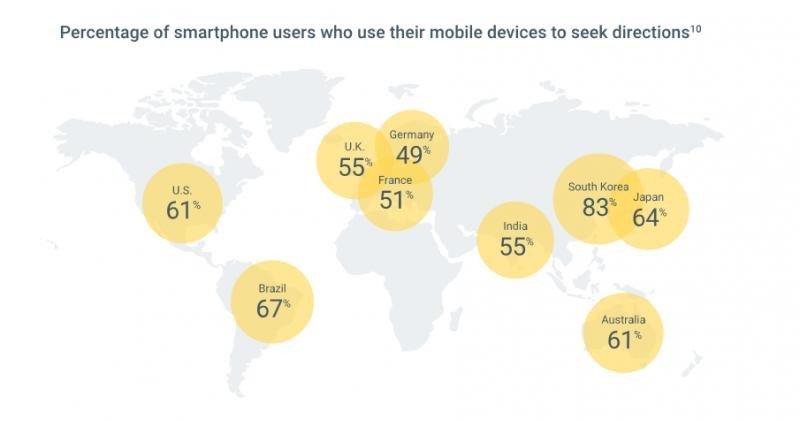Porcentaje de usuarios de smartphones que utilizan sus dispositivos para buscar direcciones.