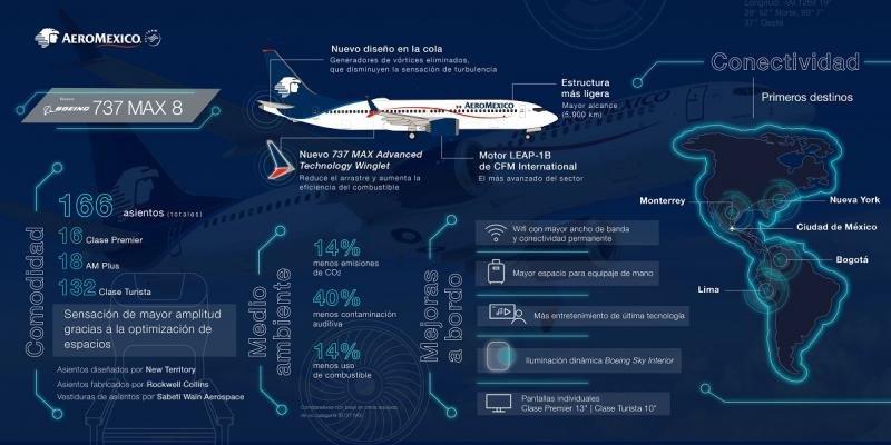 Las fortalezas del Boeing 737 MAX 8 de Aeroméxico con nuevo diseño de cola