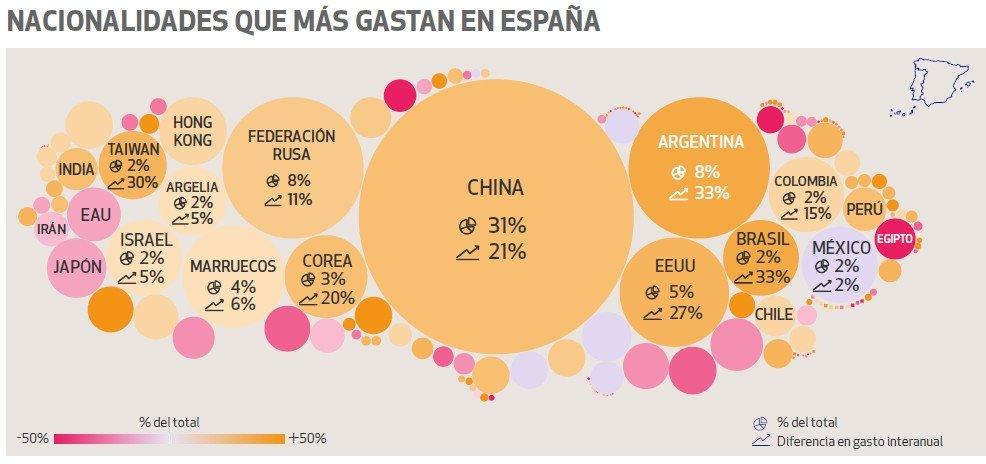 Los mercados que más gastan en turismo de compras en España, según un informe de Global Blue.