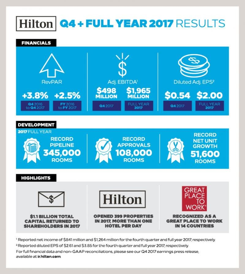 Hilton abrió más de un hotel por día en 2017