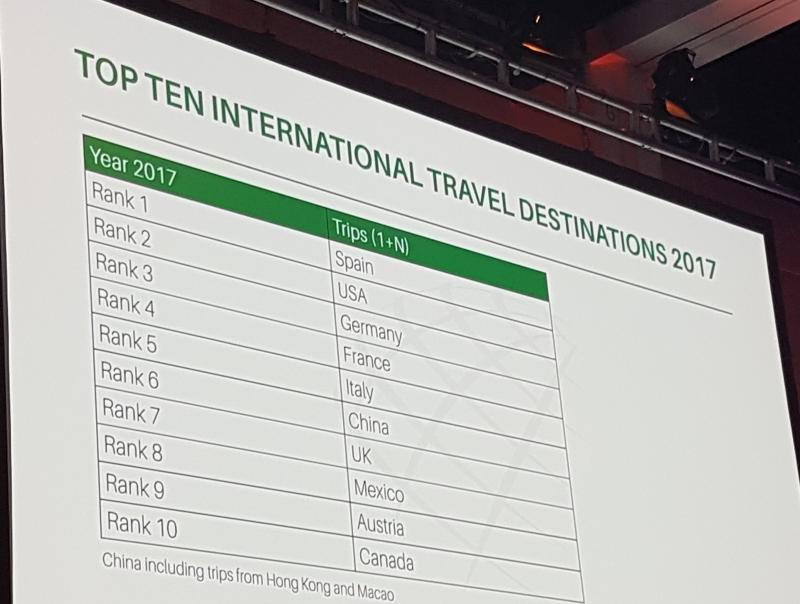 Gráfico divulgado ayer por IPK en la feria ITB de Berlín. El ranking de los 10 destinos que más turistas internacionales reciben se basa en el World Travel Monitor que elabora IPK.