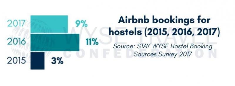 Airbnb, ¿amenaza para Hostelworld en la comercialización de hostels?