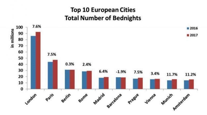 Fortaleza del turismo urbano en Europa con un 8% más de estancias