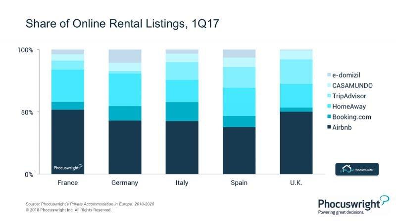 Airbnb adelanta a Booking.com en volumen de oferta en los cinco mercados clave.