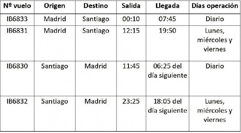 Iberia aumenta su oferta entre España y Chile un 40%