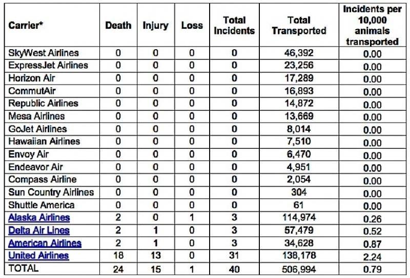 Ranking de muerte de  ascotas en aviones del Departamento de Transporte de los EEUU.