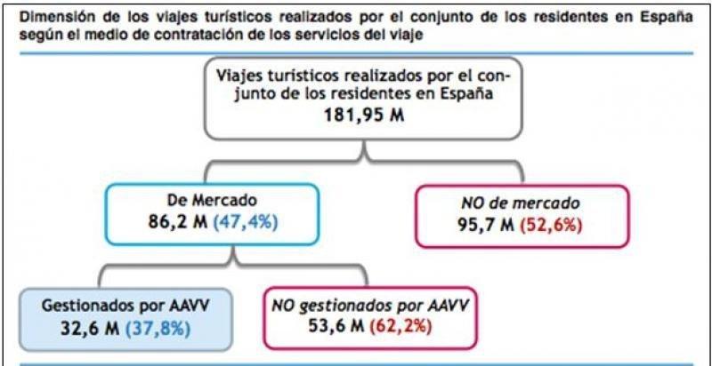 Fuente: Cálculo propio del estudio de Amadeus/Acave a partir de la Encuesta Turismo de Residentes (ETR) (INE).