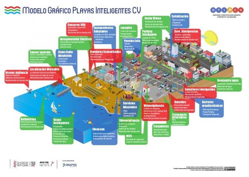 Modelo gráfico de playas inteligentes de la Comunidad Valenciana.