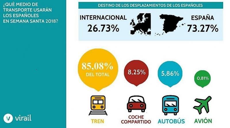 Semana Santa: el 85% de los desplazamientos domésticos será en tren