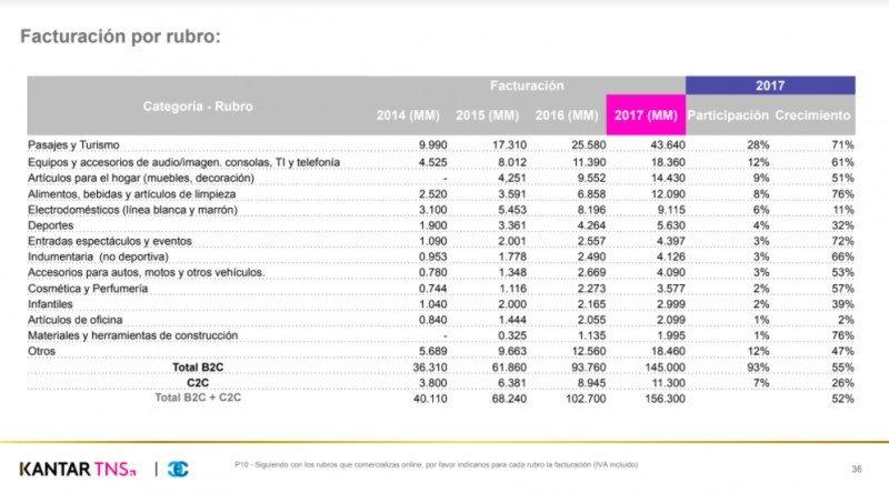 Facturación por categorías, en pesos argentinos (Fuente: CACE).